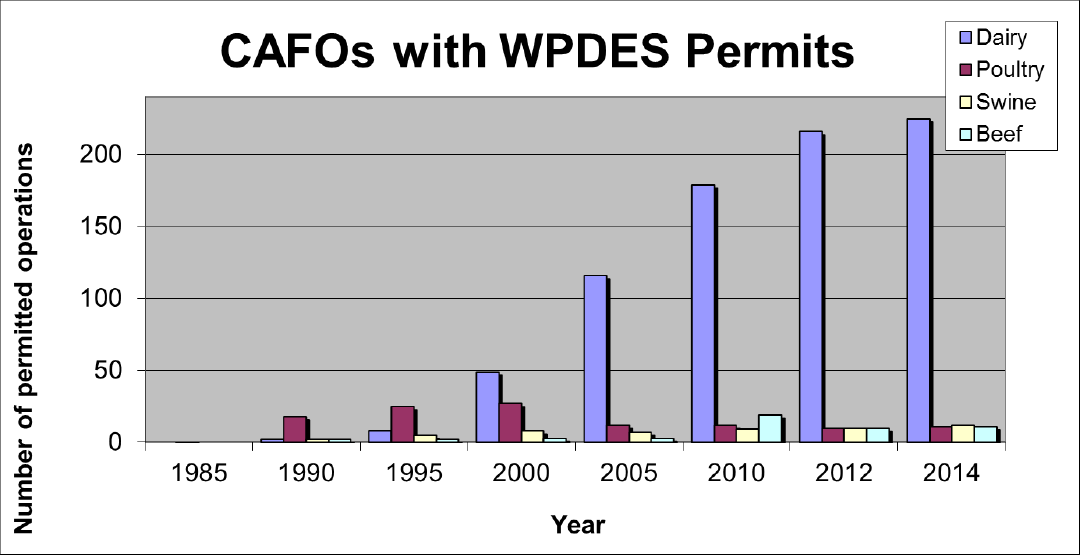 Graph of CAFOS with WPDES permits, by year
