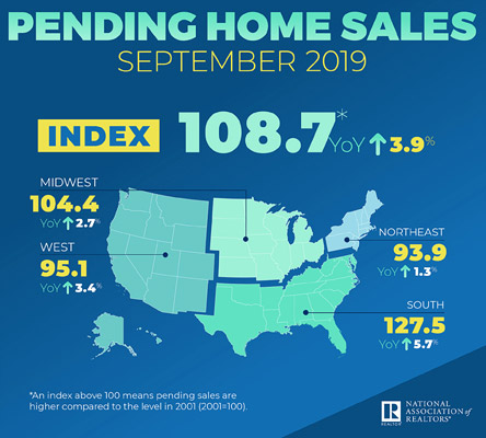 NAR 	infographic of home sales